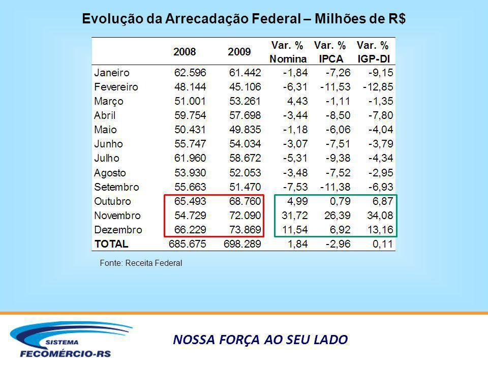 NOSSA FORÇA AO SEU LADO PIB RS por Setores – Var.