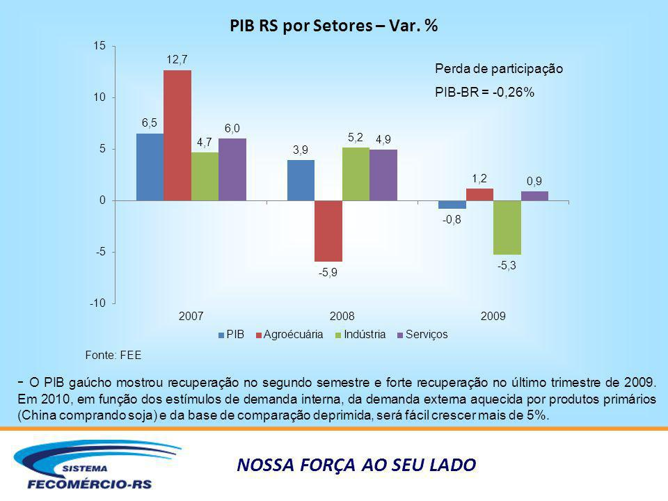 NOSSA FORÇA AO SEU LADO PIB RS por Setores – Var. % Fonte: FEE - O PIB gaúcho mostrou recuperação no segundo semestre e forte recuperação no último tr