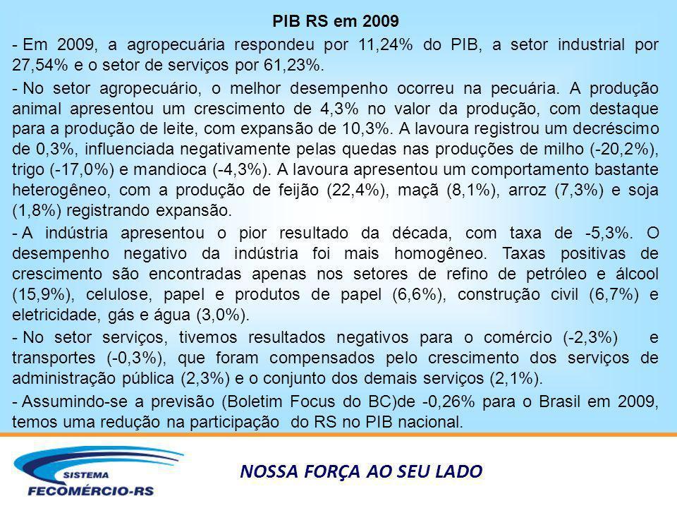 NOSSA FORÇA AO SEU LADO PIB RS em 2009 - Em 2009, a agropecuária respondeu por 11,24% do PIB, a setor industrial por 27,54% e o setor de serviços por 61,23%.