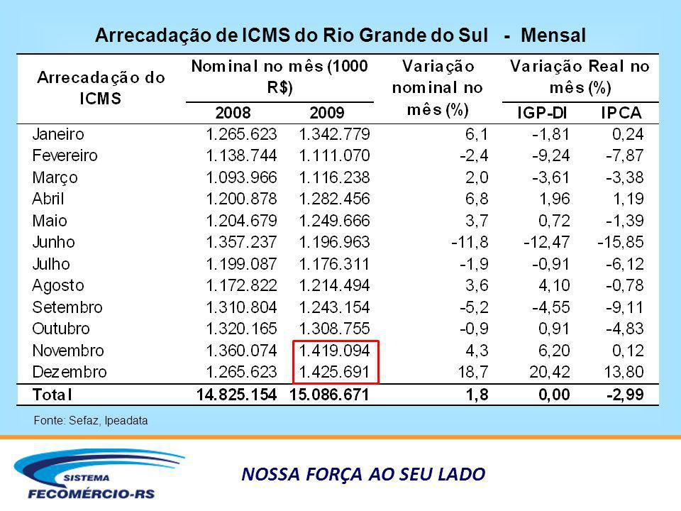 NOSSA FORÇA AO SEU LADO Arrecadação de ICMS do Rio Grande do Sul - Mensal Fonte: Sefaz, Ipeadata