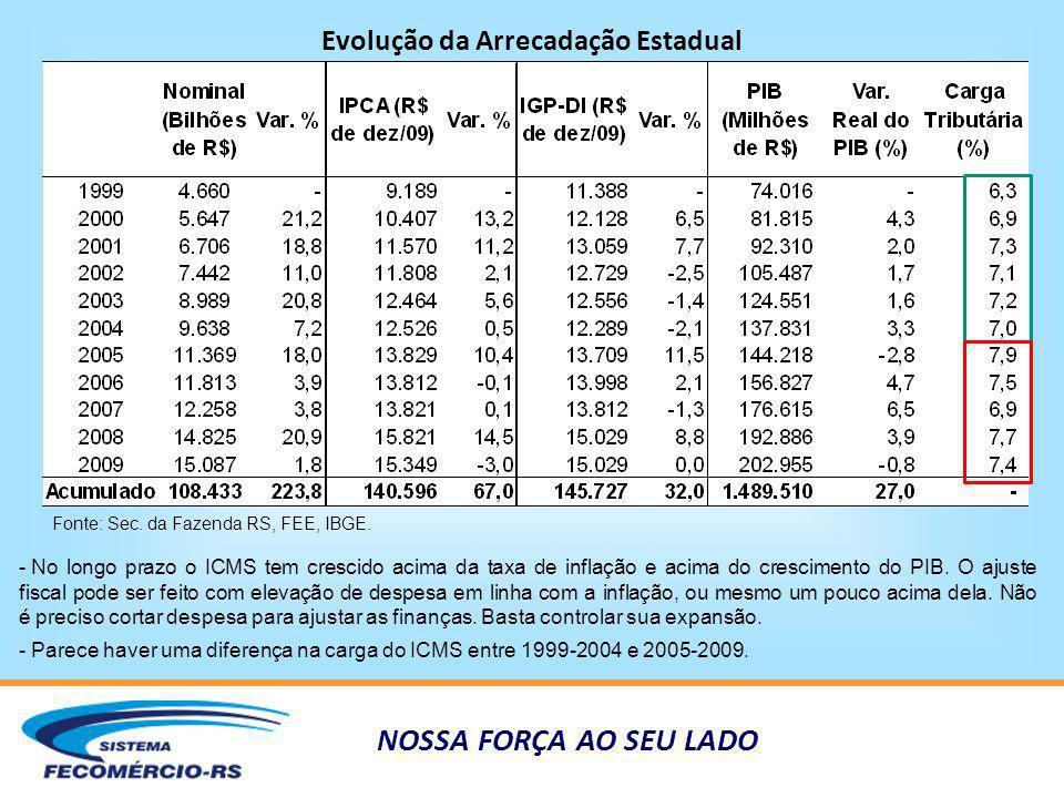 NOSSA FORÇA AO SEU LADO Evolução da Arrecadação Estadual Fonte: Sec. da Fazenda RS, FEE, IBGE. - No longo prazo o ICMS tem crescido acima da taxa de i