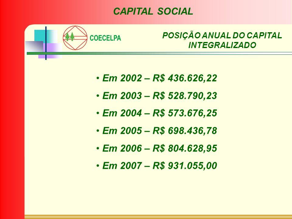 Em 2002 – R$ 436.626,22 Em 2003 – R$ 528.790,23 Em 2004 – R$ 573.676,25 Em 2005 – R$ 698.436,78 Em 2006 – R$ 804.628,95 Em 2007 – R$ 931.055,00 CAPITA