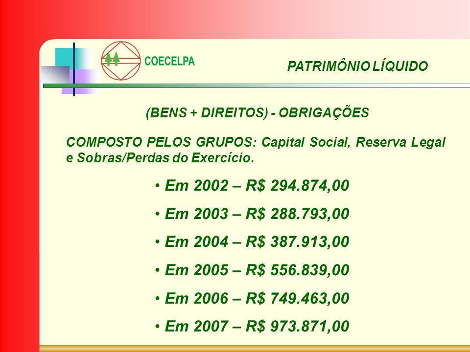 Em 2002 – R$ 294.874,00 Em 2003 – R$ 288.793,00 Em 2004 – R$ 387.913,00 Em 2005 – R$ 556.839,00 Em 2006 – R$ 749.463,00 Em 2007 – R$ 973.871,00 PATRIM