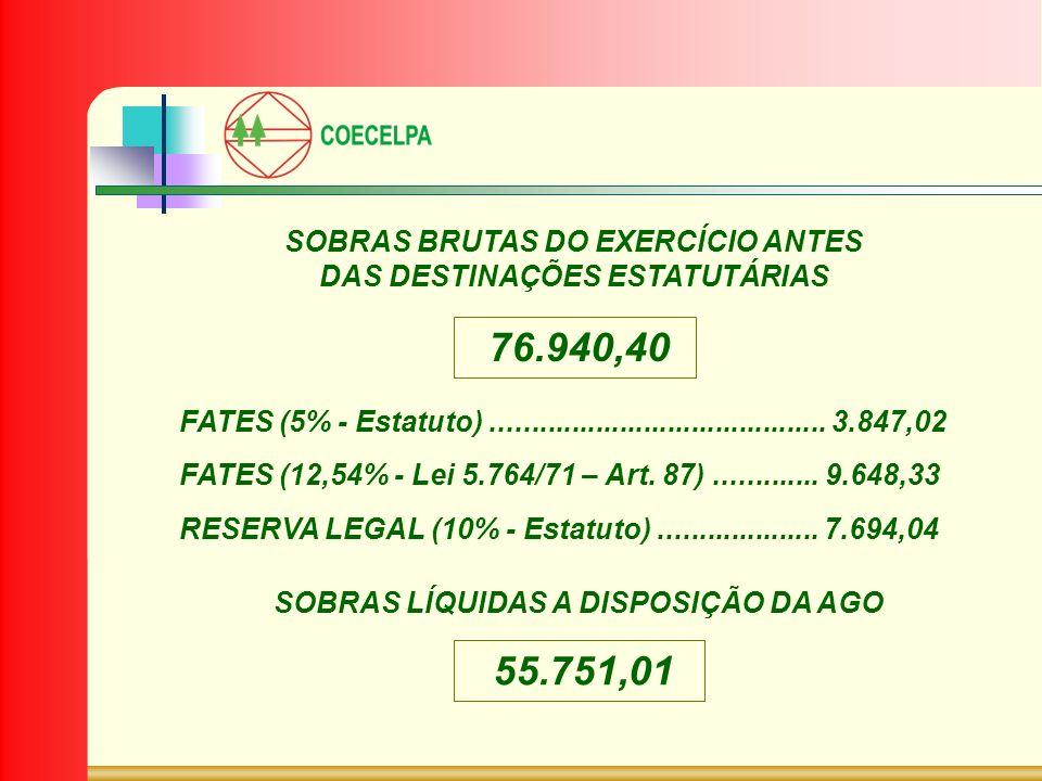 76.940,40 SOBRAS BRUTAS DO EXERCÍCIO ANTES DAS DESTINAÇÕES ESTATUTÁRIAS 55.751,01 SOBRAS LÍQUIDAS A DISPOSIÇÃO DA AGO FATES (5% - Estatuto)...........