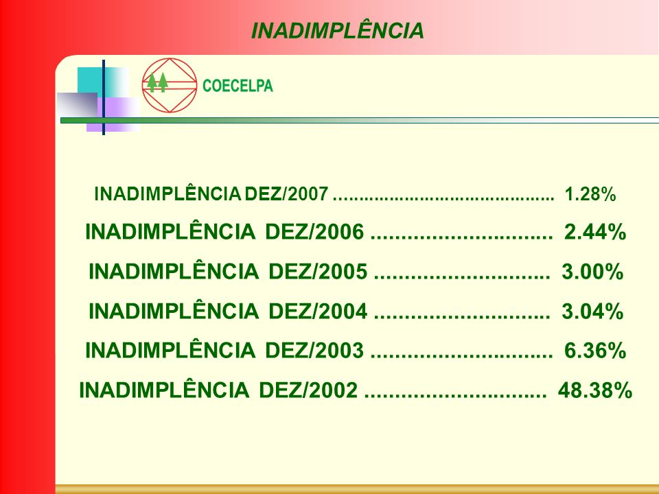INADIMPLÊNCIA INADIMPLÊNCIA DEZ/2007............................................ 1.28% INADIMPLÊNCIA DEZ/2006.............................. 2.44% INAD