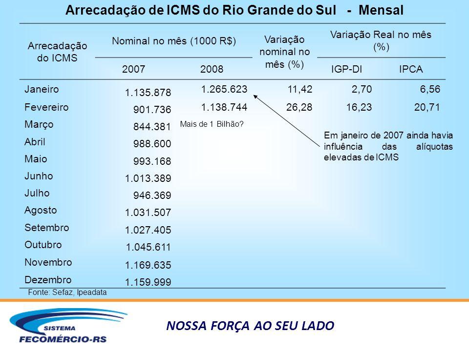 NOSSA FORÇA AO SEU LADO Arrecadação de ICMS do Rio Grande do Sul - Mensal Fonte: Sefaz, Ipeadata Arrecadação do ICMS Nominal no mês (1000 R$) Variação nominal no mês (%) Variação Real no mês (%) 20072008IGP-DIIPCA Janeiro 1.135.878 1.265.62311,422,706,56 Fevereiro 901.736 1.138.74426,2816,2320,71 Março 844.381 Mais de 1 Bilhão.