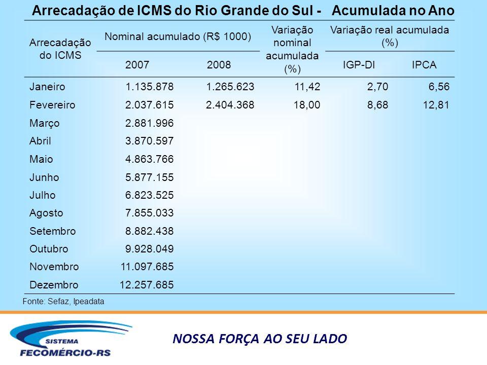 NOSSA FORÇA AO SEU LADO Arrecadação de ICMS do Rio Grande do Sul - Acumulada no Ano Fonte: Sefaz, Ipeadata Arrecadação do ICMS Nominal acumulado (R$ 1000) Variação nominal acumulada (%) Variação real acumulada (%) 20072008IGP-DIIPCA Janeiro1.135.8781.265.62311,422,706,56 Fevereiro2.037.6152.404.36818,008,6812,81 Março2.881.996 Abril3.870.597 Maio4.863.766 Junho5.877.155 Julho6.823.525 Agosto7.855.033 Setembro8.882.438 Outubro9.928.049 Novembro11.097.685 Dezembro12.257.685