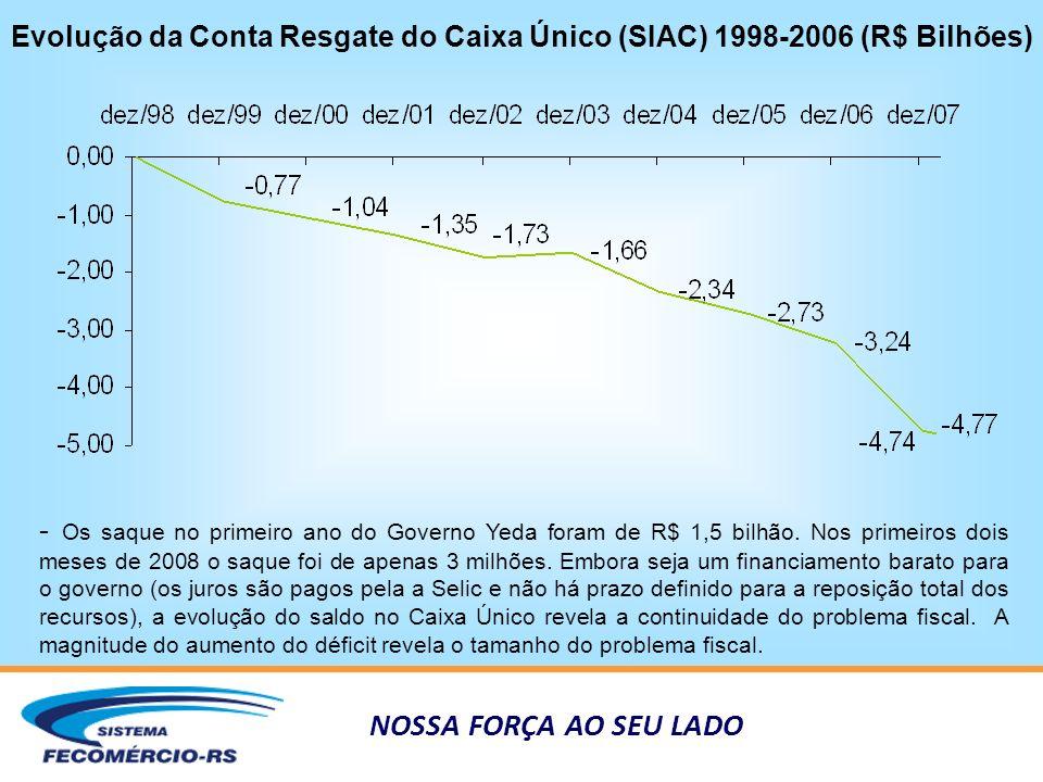 NOSSA FORÇA AO SEU LADO Evolução da Conta Resgate do Caixa Único (SIAC) 1998-2006 (R$ Bilhões) - Os saque no primeiro ano do Governo Yeda foram de R$ 1,5 bilhão.