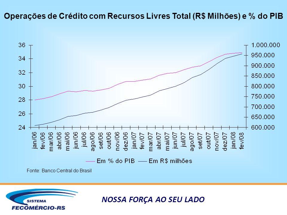 NOSSA FORÇA AO SEU LADO Operações de Crédito com Recursos Livres Total (R$ Milhões) e % do PIB Fonte: Banco Central do Brasil