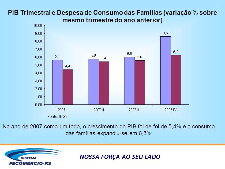 NOSSA FORÇA AO SEU LADO PIB Trimestral e Despesa de Consumo das Famílias (variação % sobre mesmo trimestre do ano anterior) Fonte: IBGE No ano de 2007 como um todo, o crescimento do PIB foi de foi de 5,4% e o consumo das famílias expandiu-se em 6,5%