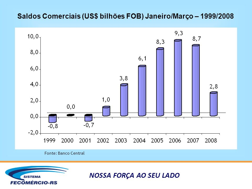 NOSSA FORÇA AO SEU LADO Saldos Comerciais (US$ bilhões FOB) Janeiro/Março – 1999/2008 Fonte: Banco Central