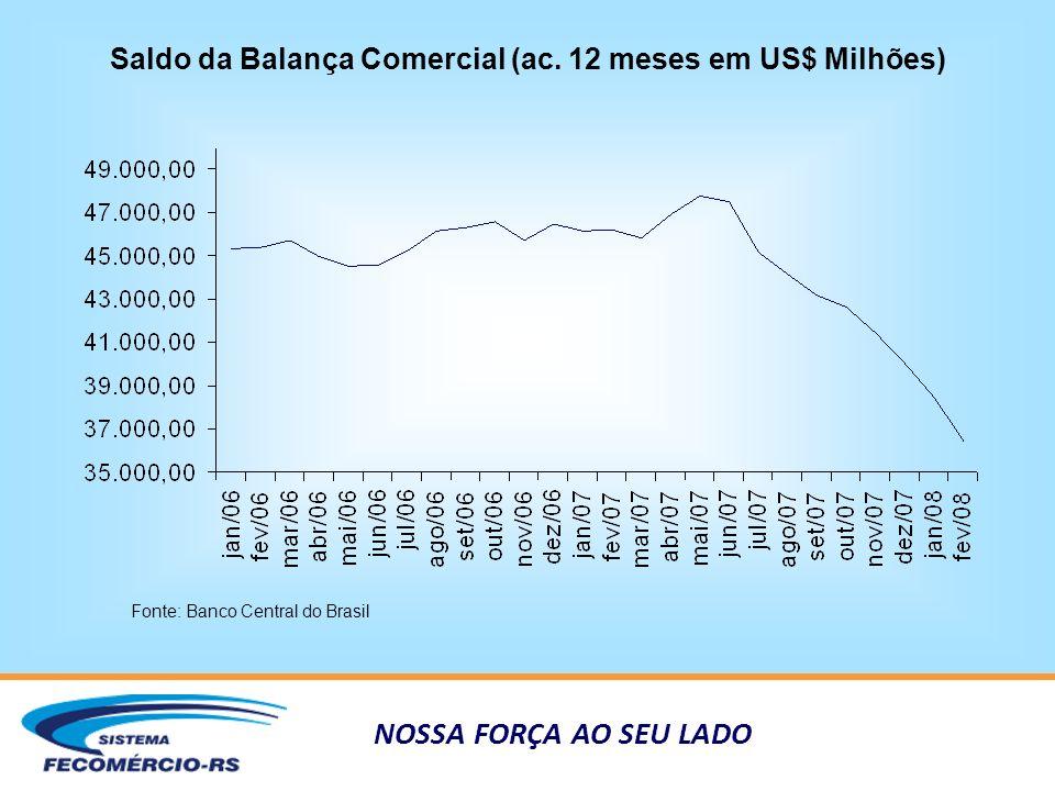 NOSSA FORÇA AO SEU LADO Saldo da Balança Comercial (ac.