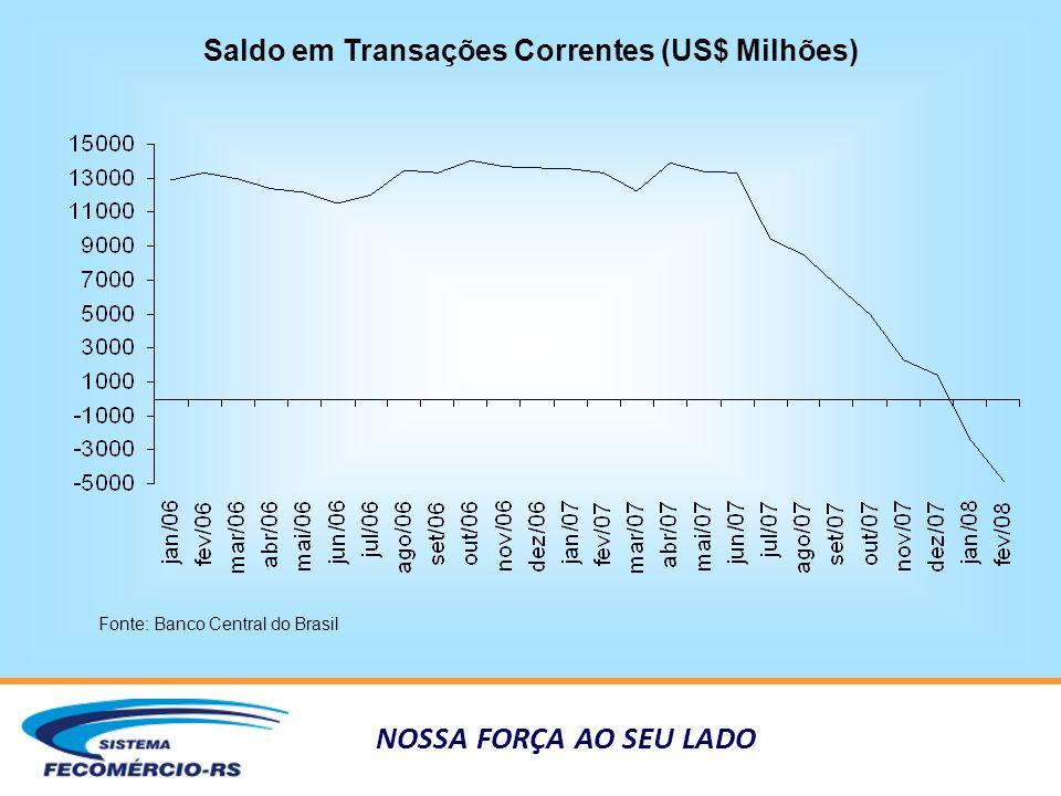 NOSSA FORÇA AO SEU LADO Saldo em Transações Correntes (US$ Milhões) Fonte: Banco Central do Brasil