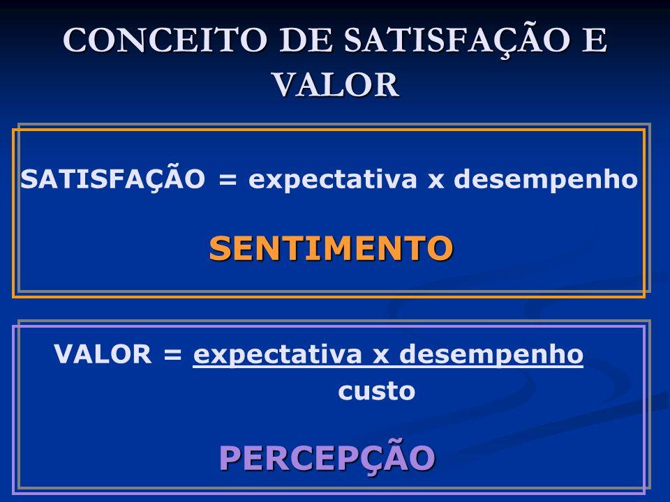 CONCEITO DE SATISFAÇÃO E VALOR SATISFAÇÃO = expectativa x desempenhoSENTIMENTO VALOR = expectativa x desempenho custo PERCEPÇÃO