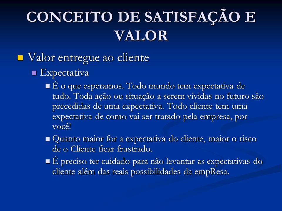 CONCEITO DE SATISFAÇÃO E VALOR Valor entregue ao cliente Valor entregue ao cliente Expectativa Expectativa É o que esperamos. Todo mundo tem expectati