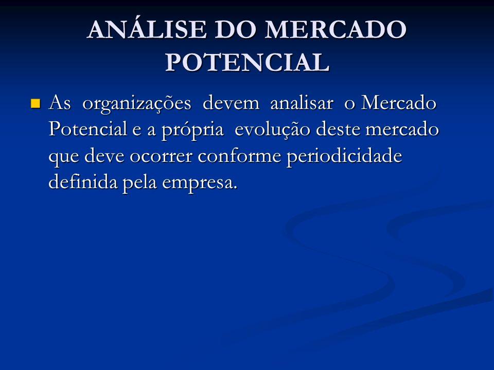 ANÁLISE DO MERCADO POTENCIAL As organizações devem analisar o Mercado Potencial e a própria evolução deste mercado que deve ocorrer conforme periodici