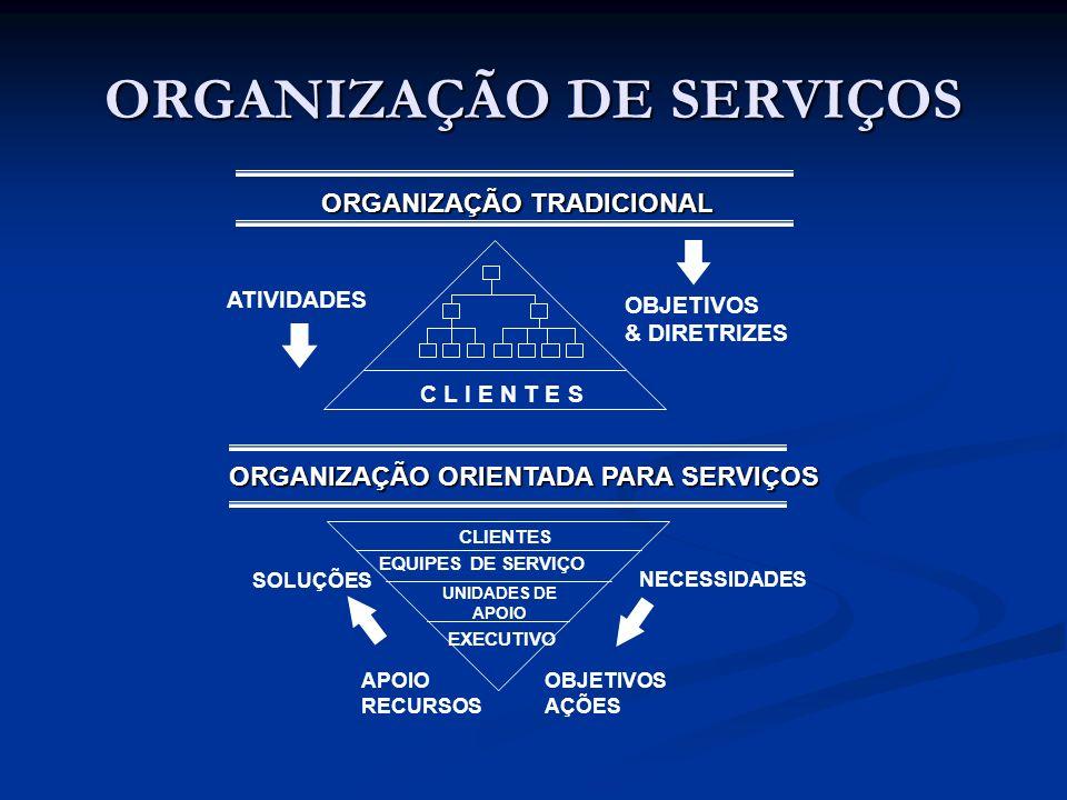 ORGANIZAÇÃO DE SERVIÇOS ORGANIZAÇÃO TRADICIONAL C L I E N T E S ATIVIDADES OBJETIVOS & DIRETRIZES ORGANIZAÇÃO ORIENTADA PARA SERVIÇOS CLIENTES EQUIPES