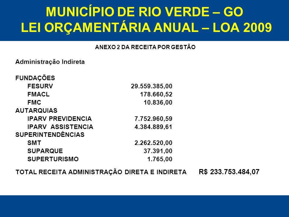 MUNICÍPIO DE RIO VERDE – GO LEI ORÇAMENTÁRIA ANUAL – LOA 2009 ANEXO 2 DA RECEITA POR GESTÃO Administração Indireta FUNDAÇÕES FESURV 29.559.385,00 FMAC