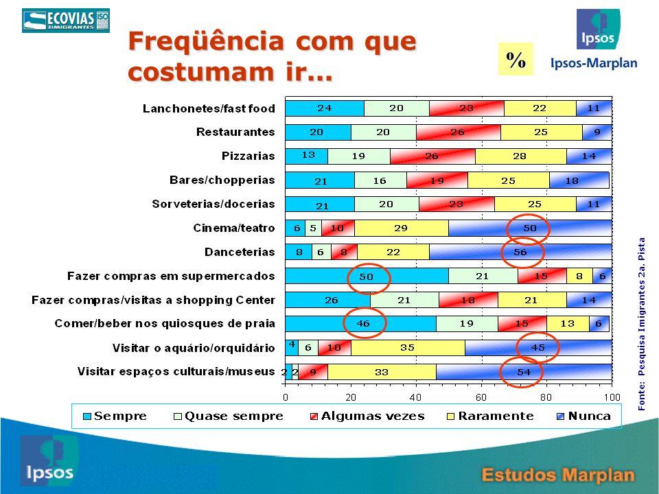 13 Freqüência com que costumam ir... % Fonte: Pesquisa Imigrantes 2a. Pista