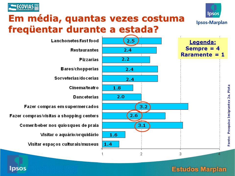 14 Em média, quantas vezes costuma freqüentar durante a estada? Legenda: Sempre = 4 Raramente = 1 Fonte: Pesquisa Imigrantes 2a. Pista
