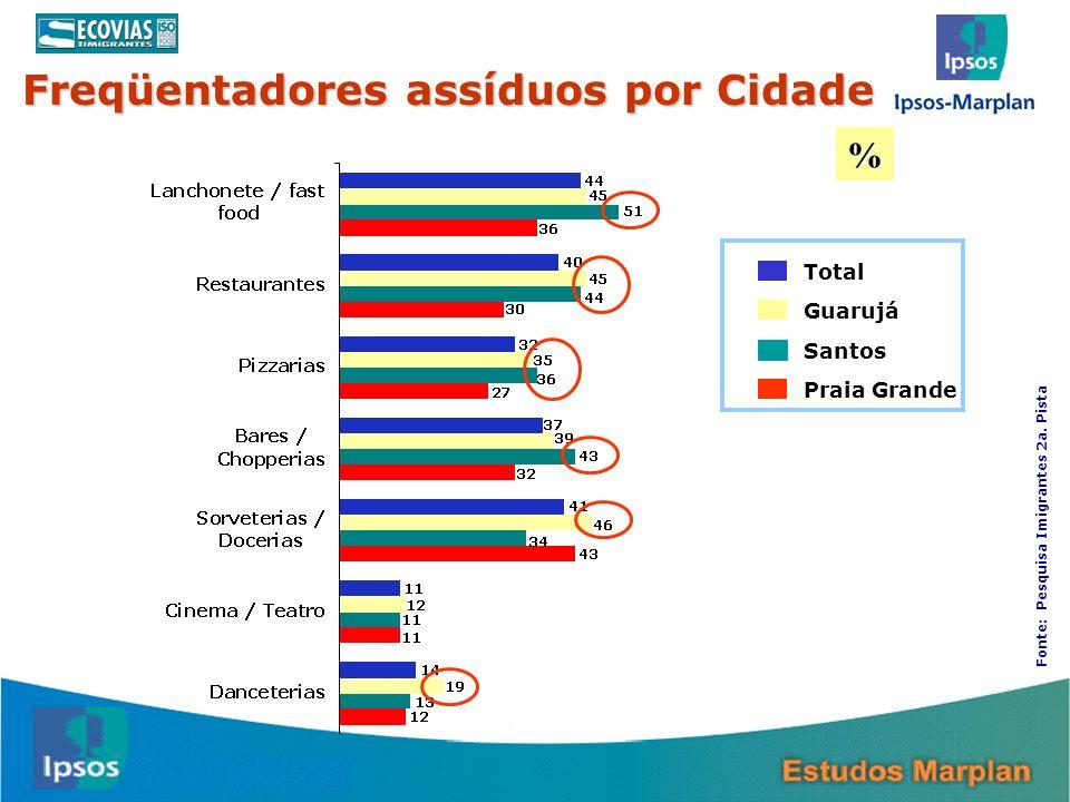 Freqüentadores assíduos por Cidade 15 Total Guarujá Santos Praia Grande % Fonte: Pesquisa Imigrantes 2a. Pista