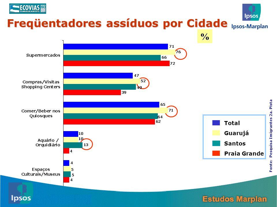 16 Total Guarujá Santos Praia Grande % Freqüentadores assíduos por Cidade Fonte: Pesquisa Imigrantes 2a. Pista