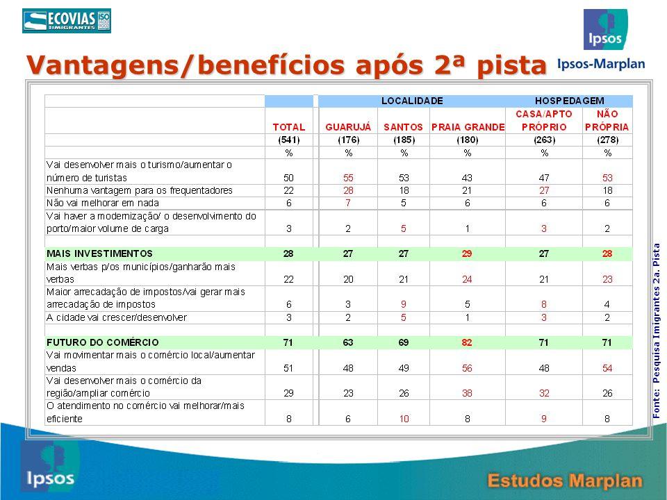 18 Vantagens/benefícios após 2ª pista Fonte: Pesquisa Imigrantes 2a. Pista