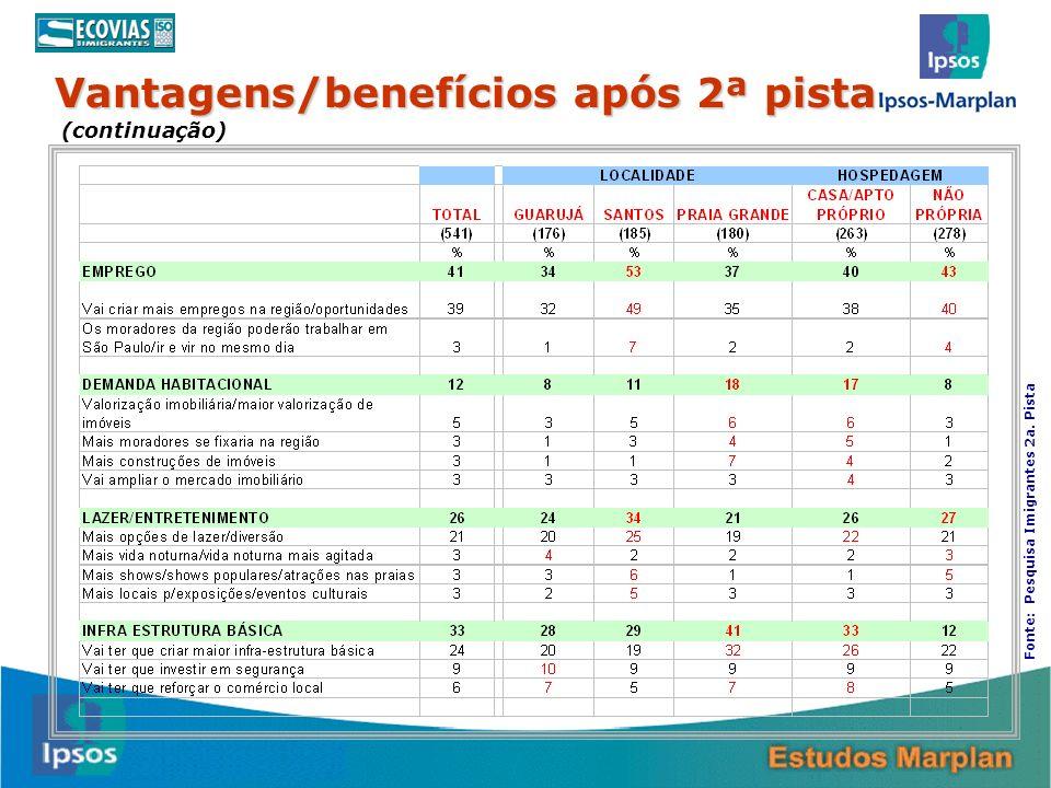 19 Vantagens/benefícios após 2ª pista (continuação) Fonte: Pesquisa Imigrantes 2a. Pista