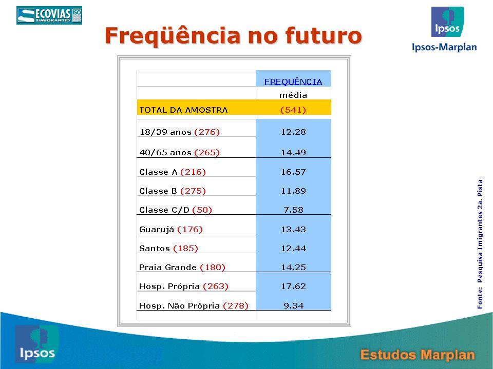 21 Freqüência no futuro Fonte: Pesquisa Imigrantes 2a. Pista