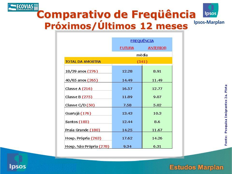 22 Comparativo de Freqüência Próximos/Últimos 12 meses Fonte: Pesquisa Imigrantes 2a. Pista