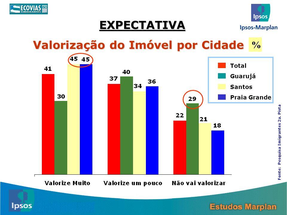 Valorização do Imóvel por Cidade Total Guarujá Santos Praia Grande % EXPECTATIVA Fonte: Pesquisa Imigrantes 2a. Pista
