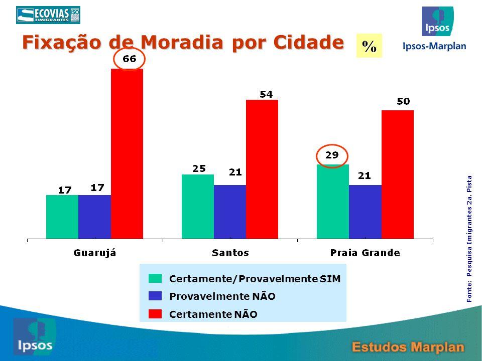 Fixação de Moradia por Cidade Certamente/Provavelmente SIM Provavelmente NÃO Certamente NÃO % Fonte: Pesquisa Imigrantes 2a. Pista
