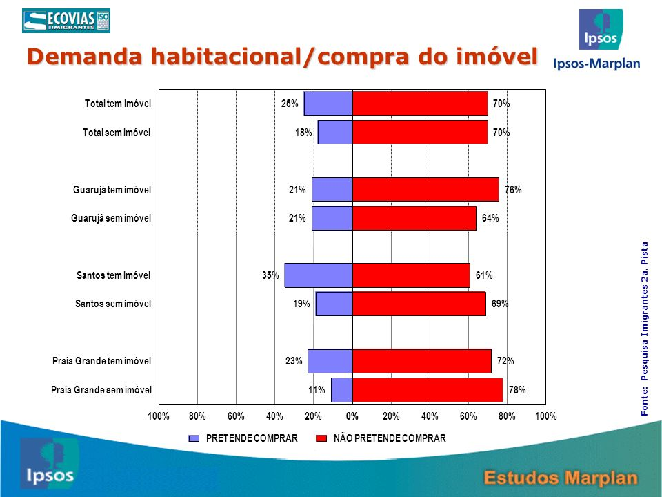 25 Demanda habitacional/compra do imóvel 25% 18% 21% 35% 19% 23% 11% 70% 76% 64% 61% 69% 72% 78% Total tem imóvel Total sem imóvel Guarujá tem imóvel