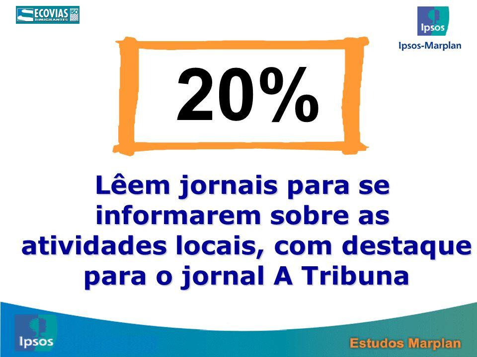 20% Lêem jornais para se informarem sobre as atividades locais, com destaque para o jornal A Tribuna