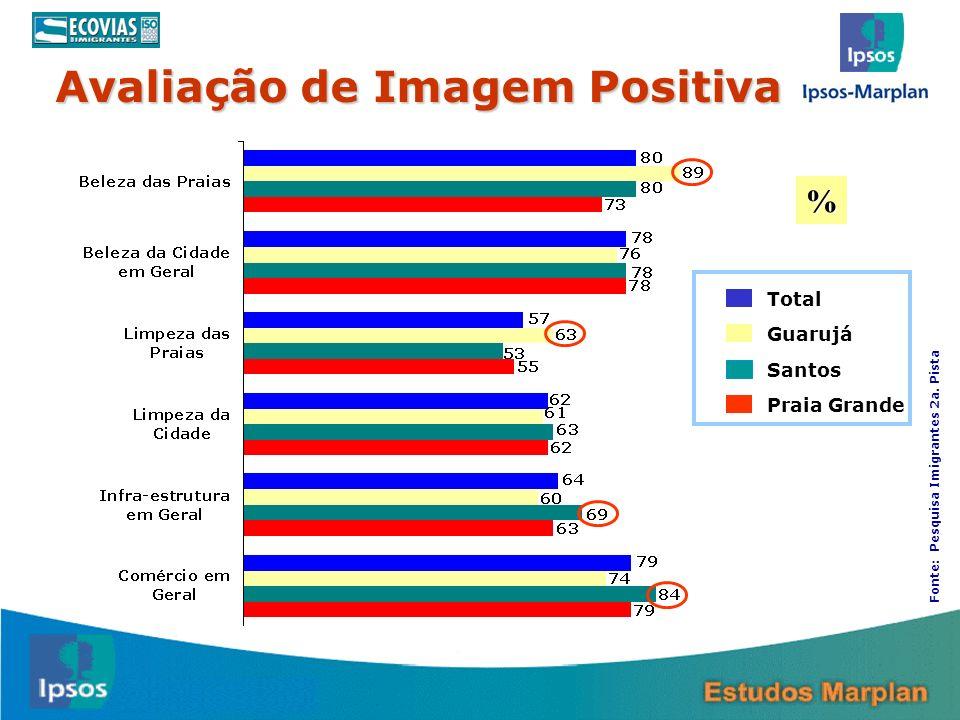 Avaliação de Imagem Positiva 27 Total Guarujá Santos Praia Grande % Fonte: Pesquisa Imigrantes 2a. Pista