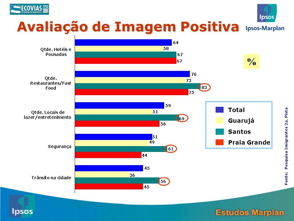 28 Total Guarujá Santos Praia Grande Fonte: Pesquisa Imigrantes 2a. Pista Avaliação de Imagem Positiva %