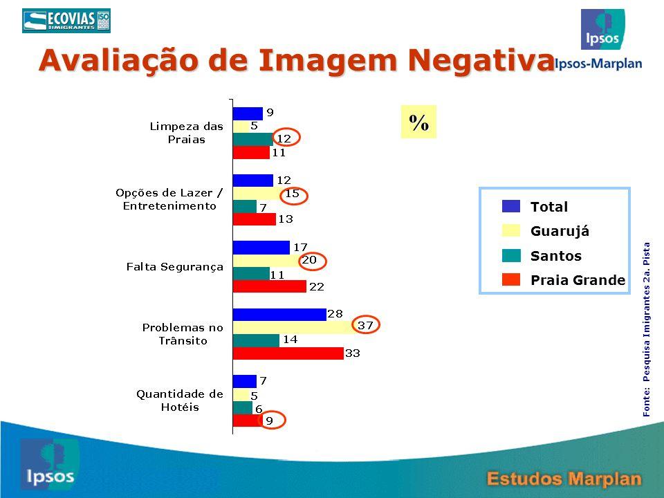 Avaliação de Imagem Negativa 29 Total Guarujá Santos Praia Grande % Fonte: Pesquisa Imigrantes 2a. Pista