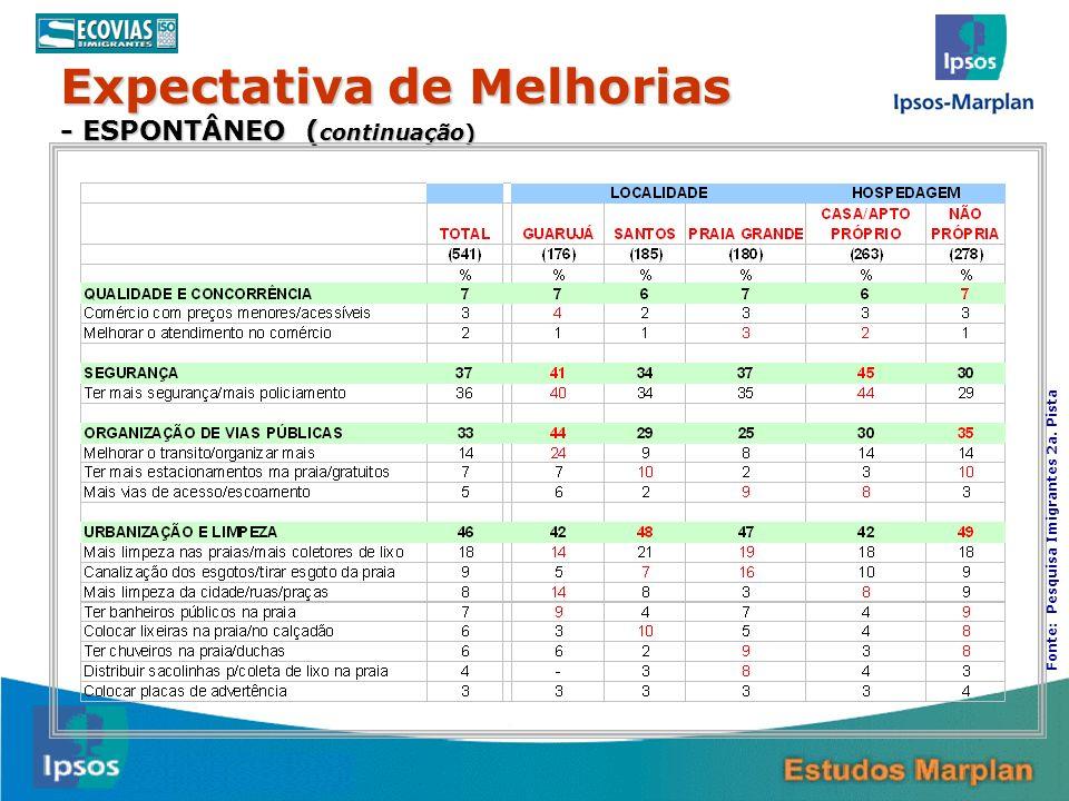 Expectativa de Melhorias - ESPONTÂNEO ( continuação) 31 Fonte: Pesquisa Imigrantes 2a. Pista