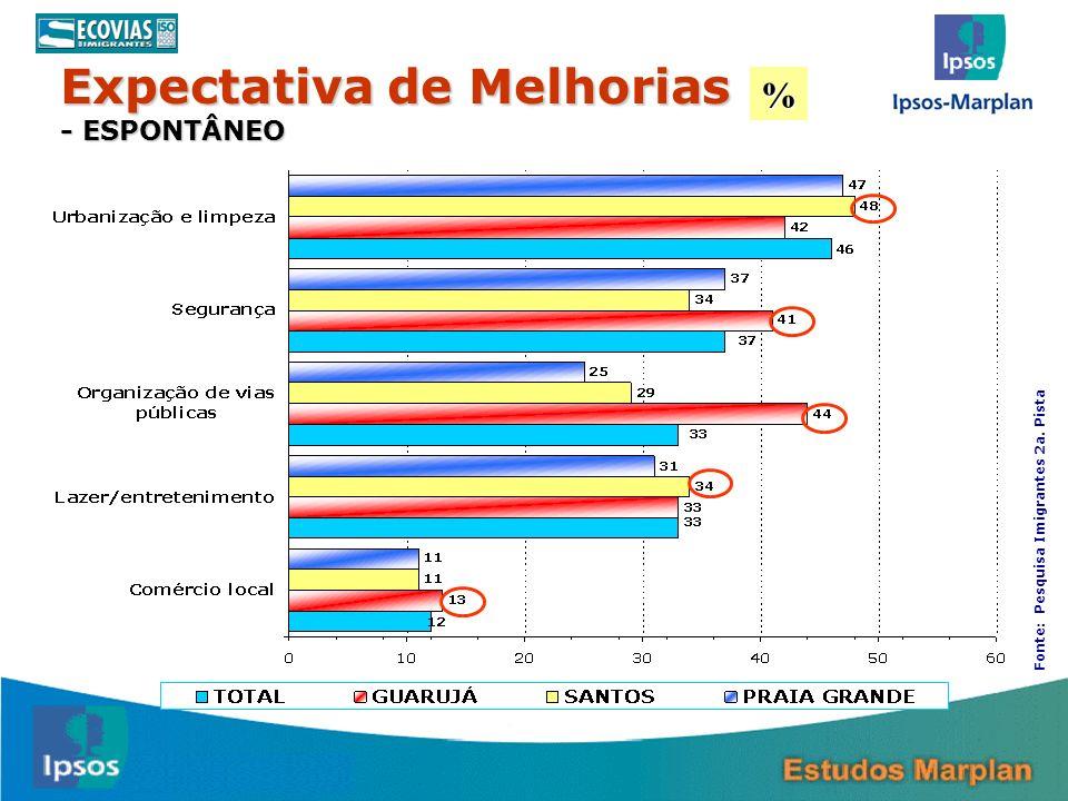 32 % Expectativa de Melhorias - ESPONTÂNEO Fonte: Pesquisa Imigrantes 2a. Pista