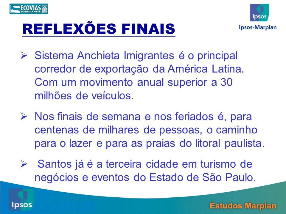 Sistema Anchieta Imigrantes é o principal corredor de exportação da América Latina. Com um movimento anual superior a 30 milhões de veículos. Nos fina