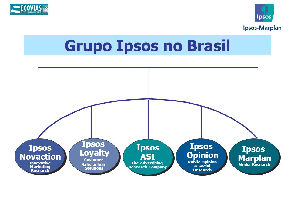 Grupo Ipsos no Brasil Ipsos Novaction Innovative Marketing Research Ipsos Marplan Media Research Ipsos Loyalty Customer Satisfaction Solutions Ipsos ASI The Advertising Research Company Ipsos Opinion Public Opinion & Social Research