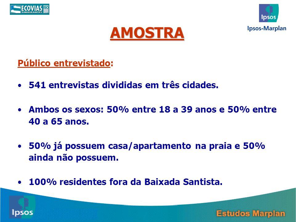 AMOSTRA Público entrevistado: 541 entrevistas divididas em três cidades. Ambos os sexos: 50% entre 18 a 39 anos e 50% entre 40 a 65 anos. 50% já possu