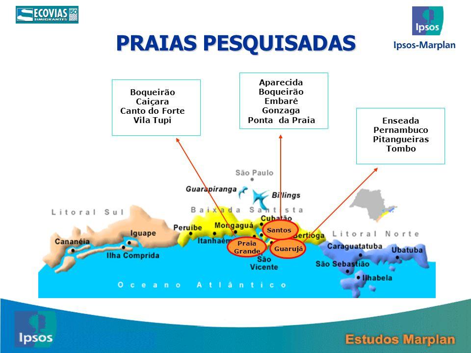 PRAIAS PESQUISADAS 88 GuarujáSantos Praia Grande Boqueirão Caiçara Canto do Forte Vila Tupi Aparecida Boqueirão Embaré Gonzaga Ponta da Praia Enseada