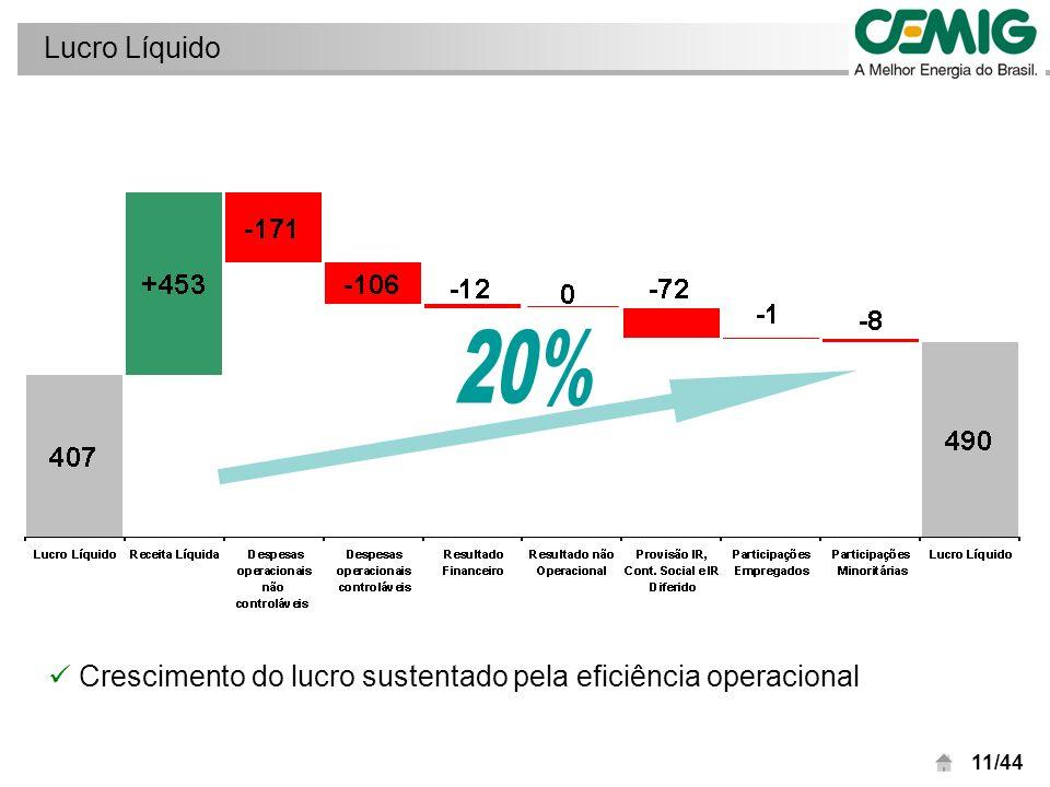 12/44 Lucro líquido - Expectativas de mercado R$ milhões Lucro líquido do trimestre acima da média e mediana das expectativas de mercado
