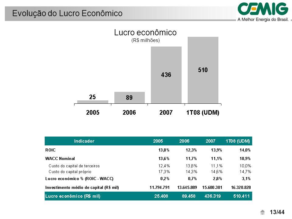 14/44 Lucro Líquido por empresa 1T08 R$ milhares Conversão do BNDES das suas debêntures em ações da Light, em 2007, reduziu a participação da Cemig de 19,9% para 13,1%.