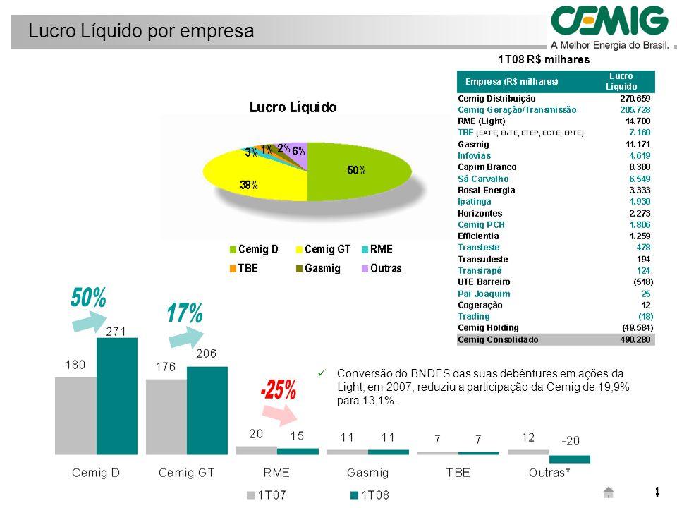 15/44 Foco em eficiência operacional e forte crescimento da receita impulsionaram o Lucro líquido Cemig D: Variações no Lucro Líquido