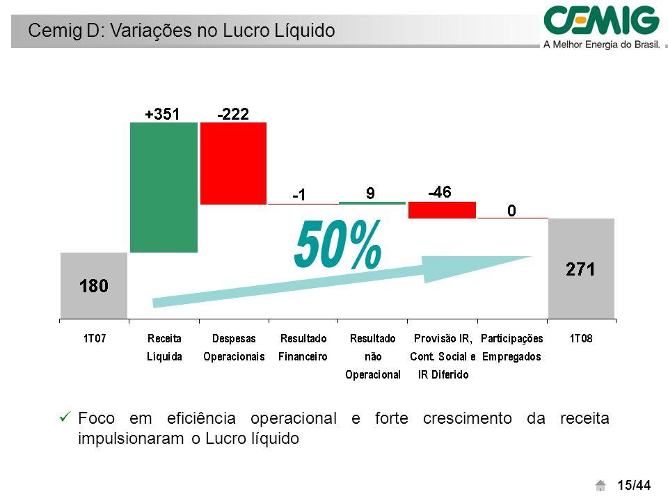 16/44 Forte crescimento de 17% é conseqüência do foco em eficiência operacional e política de comercialização Cemig GT: Variações no Lucro Líquido