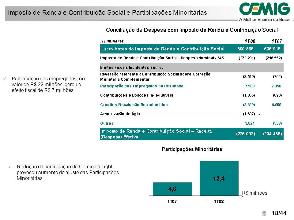 19/44 Resultado demonstra qualidade da gestão financeira Resultado Financeiro