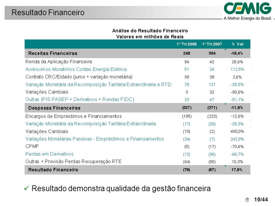 20/44 Robusta posição de caixa assegura investimentos em aquisições Variações no Fluxo de Caixa
