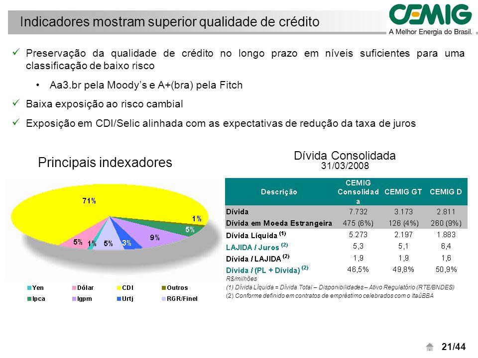 22/44 Custo médio da dívida: 7,41% a.a.